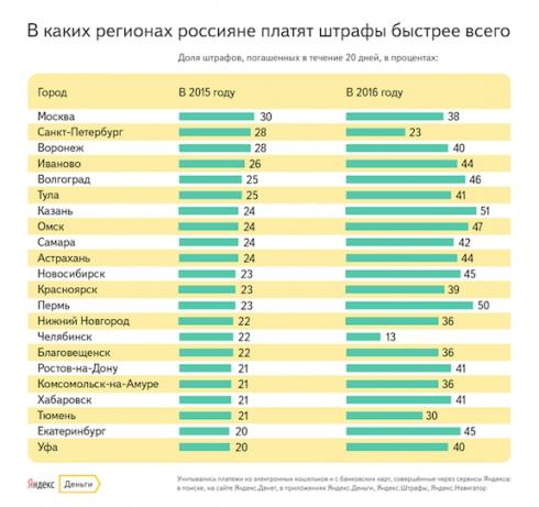 Яндекс.Деньги: как 50%-ная скидка повлияла на уплату штрафов ГИБДД